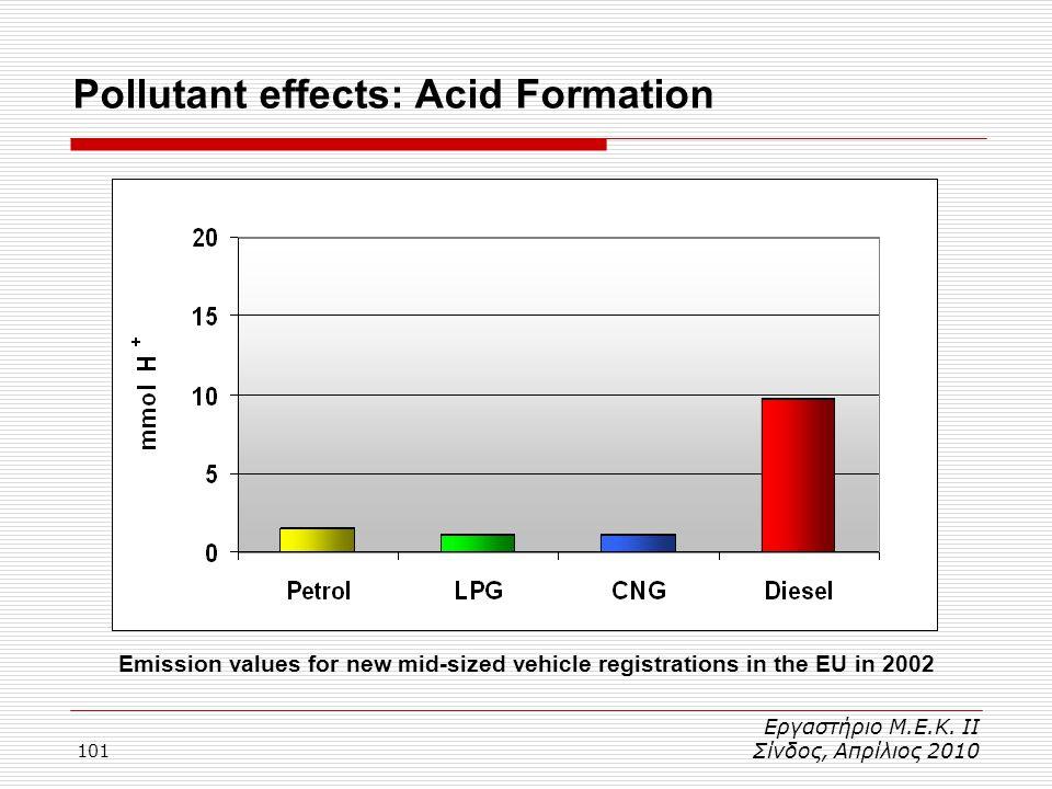 101 Pollutant effects: Acid Formation Εργαστήριο Μ.Ε.Κ. ΙΙ Σίνδος, Απρίλιος 2010 Emission values for new mid-sized vehicle registrations in the EU in