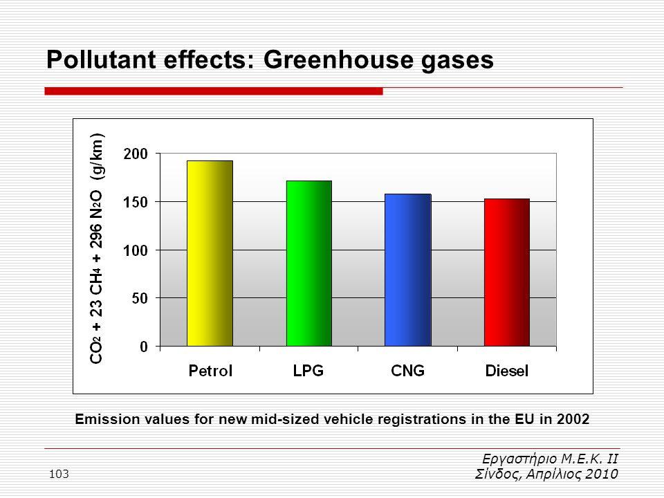 103 Pollutant effects: Greenhouse gases Εργαστήριο Μ.Ε.Κ. ΙΙ Σίνδος, Απρίλιος 2010 Emission values for new mid-sized vehicle registrations in the EU i