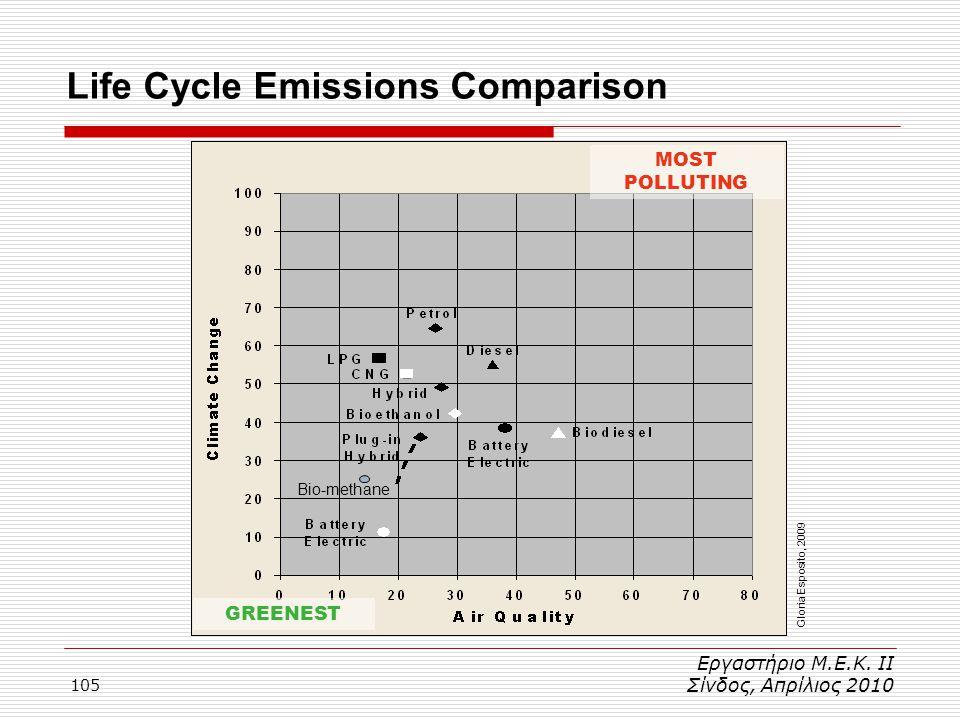 105 Life Cycle Emissions Comparison Εργαστήριο Μ.Ε.Κ. ΙΙ Σίνδος, Απρίλιος 2010 Bio-methane GREENEST MOST POLLUTING Gloria Esposito, 2009
