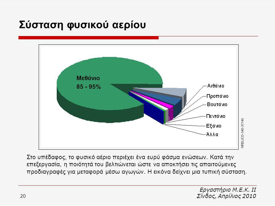 20 Σύσταση φυσικού αερίου Εργαστήριο Μ.Ε.Κ. ΙΙ Σίνδος, Απρίλιος 2010 Μεθάνιο 85 - 95% Στο υπέδαφος, το φυσικό αέριο περιέχει ένα ευρύ φάσμα ενώσεων. Κ
