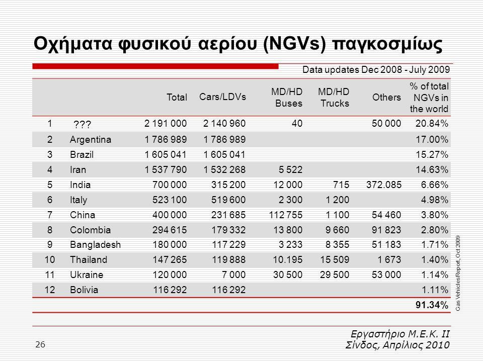 26 Οχήματα φυσικού αερίου (NGVs) παγκοσμίως Εργαστήριο Μ.Ε.Κ. ΙΙ Σίνδος, Απρίλιος 2010 TotalCars/LDVs MD/HD Buses MD/HD Trucks Others % of total NGVs