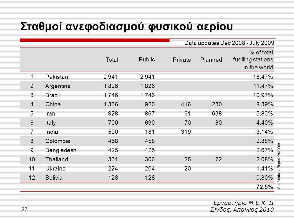 27 Σταθμοί ανεφοδιασμού φυσικού αερίου Εργαστήριο Μ.Ε.Κ. ΙΙ Σίνδος, Απρίλιος 2010 TotalPublicPrivatePlanned % of total fuelling stations in the world