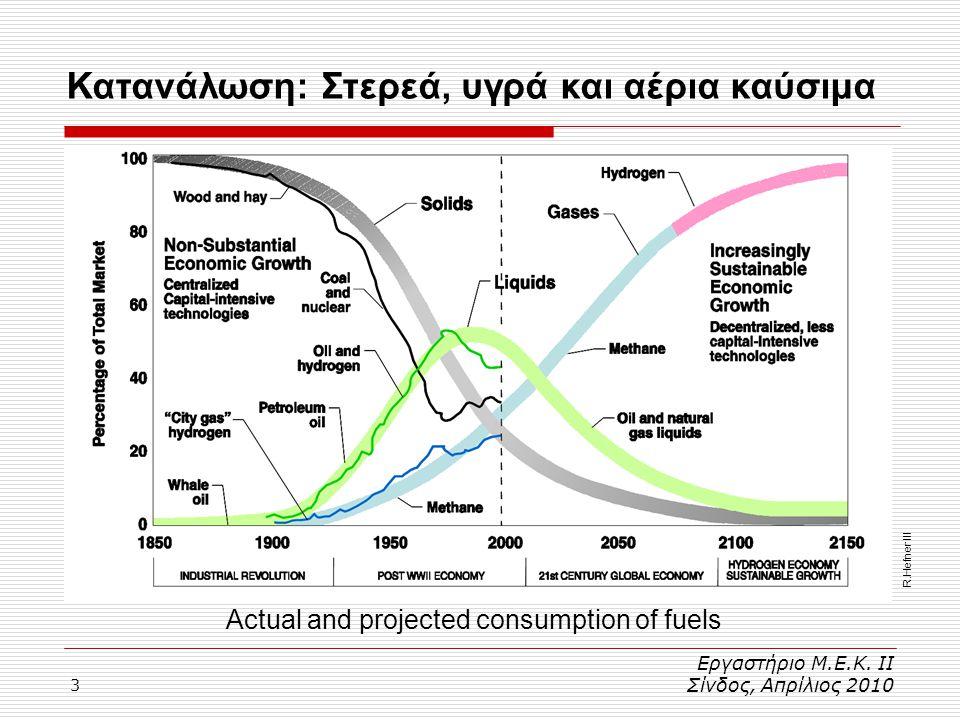 3 Κατανάλωση: Στερεά, υγρά και αέρια καύσιμα Εργαστήριο Μ.Ε.Κ. ΙΙ Σίνδος, Απρίλιος 2010 R.Hefner III Actual and projected consumption of fuels