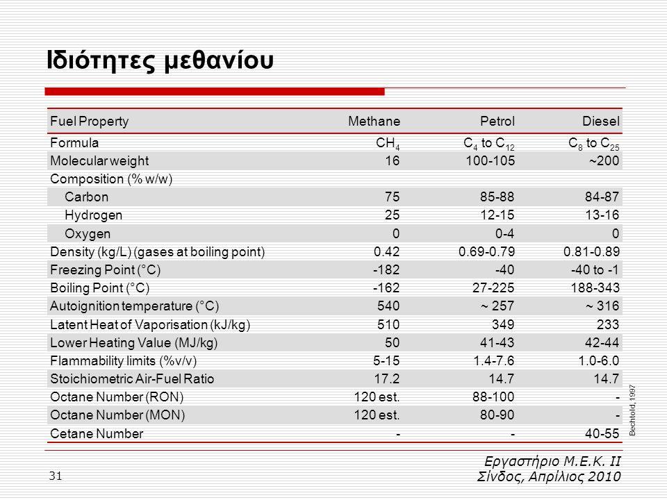 31 Ιδιότητες μεθανίου Εργαστήριο Μ.Ε.Κ. ΙΙ Σίνδος, Απρίλιος 2010 Bechtold, 1997 Fuel PropertyMethanePetrolDiesel FormulaCH 4 C 4 to C 12 C 8 to C 25 M
