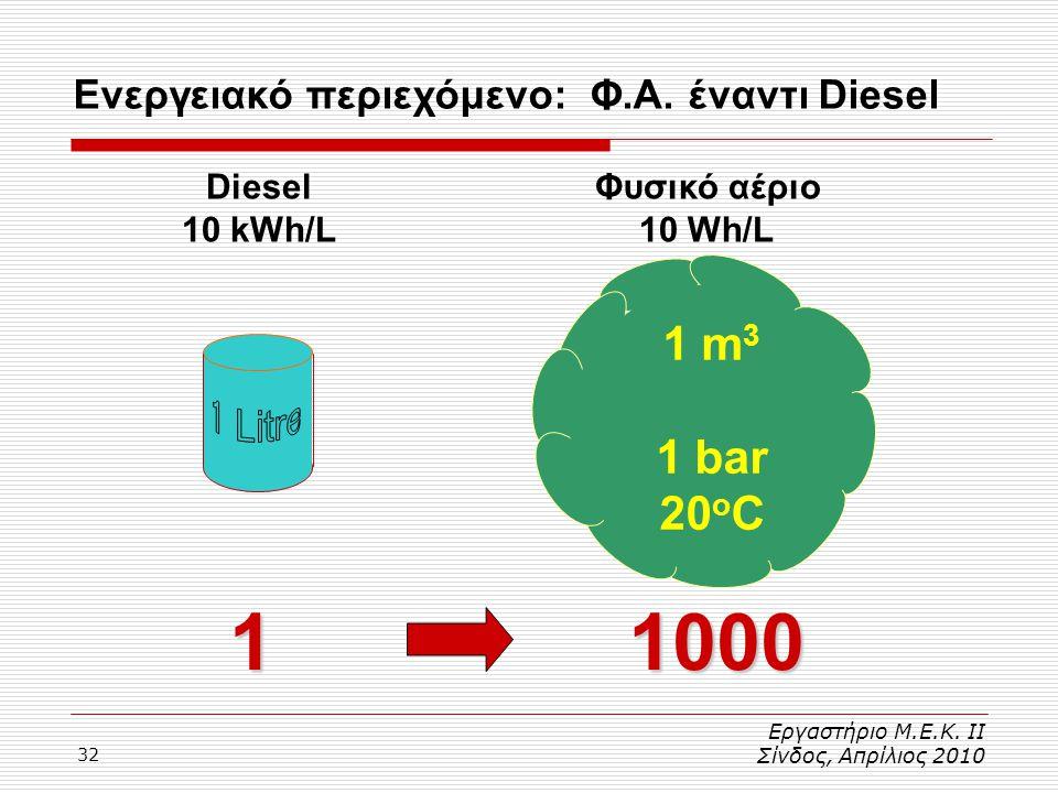 32 Εργαστήριο Μ.Ε.Κ. ΙΙ Σίνδος, Απρίλιος 2010 Ενεργειακό περιεχόμενο: Φ.Α. έναντι Diesel 1 m 3 1 bar 20 o C 11000 Φυσικό αέριο 10 Wh/L Diesel 10 kWh/L