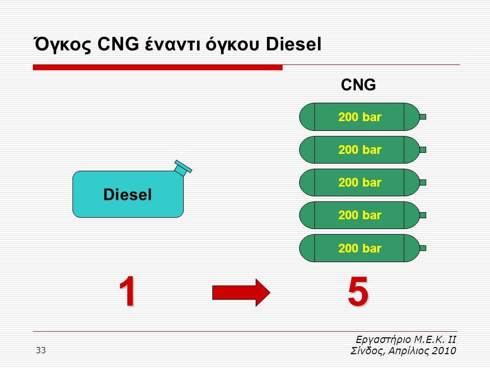 33 Εργαστήριο Μ.Ε.Κ. ΙΙ Σίνδος, Απρίλιος 2010 Όγκος CNG έναντι όγκου Diesel 5 CNG 200 bar Diesel 200 bar 1
