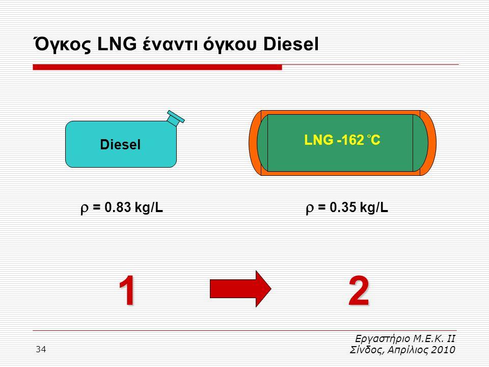 34 Εργαστήριο Μ.Ε.Κ. ΙΙ Σίνδος, Απρίλιος 2010 Όγκος LNG έναντι όγκου Diesel12 Diesel  = 0.83 kg/L LNG -162 ° C  = 0.35 kg/L
