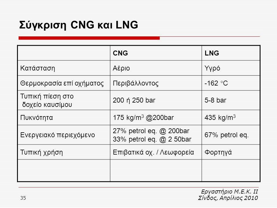 35 Σύγκριση CNG και LNG Εργαστήριο Μ.Ε.Κ. ΙΙ Σίνδος, Απρίλιος 2010 CNGLNG ΚατάστασηΑέριοΥγρό Θερμοκρασία επί οχήματοςΠεριβάλλοντος-162 °C Τυπική πίεση