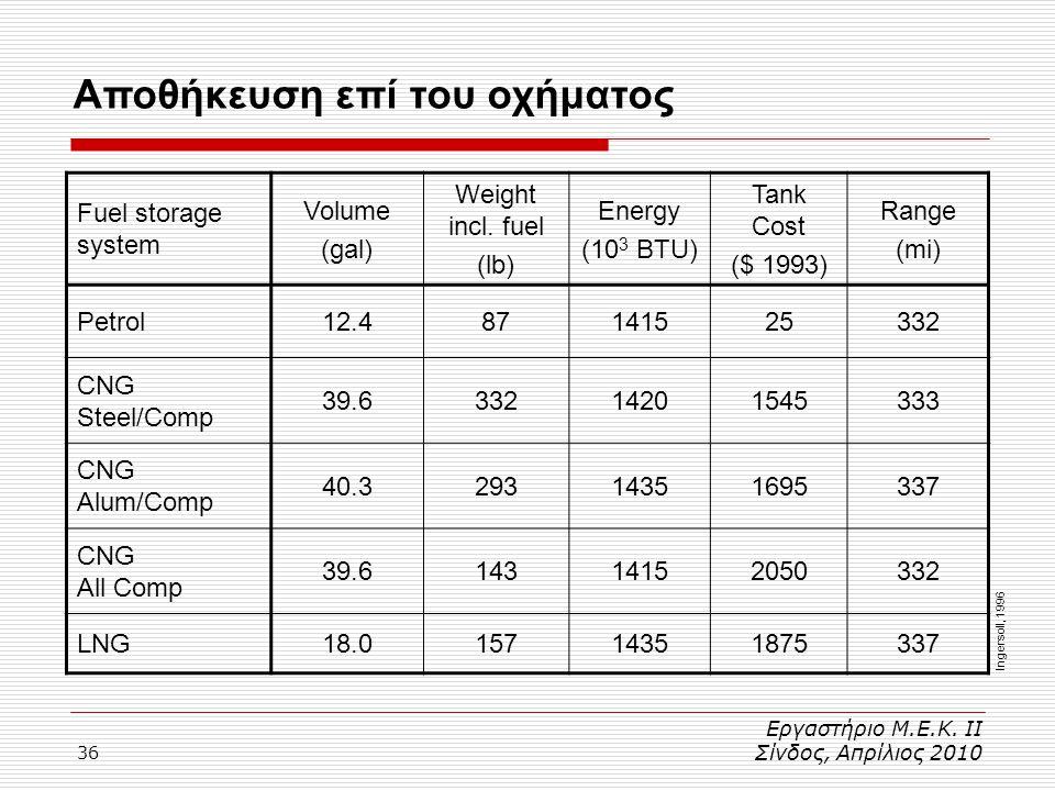 36 Αποθήκευση επί του οχήματος Εργαστήριο Μ.Ε.Κ. ΙΙ Σίνδος, Απρίλιος 2010 Fuel storage system Volume (gal) Weight incl. fuel (lb) Energy (10 3 BTU) Ta