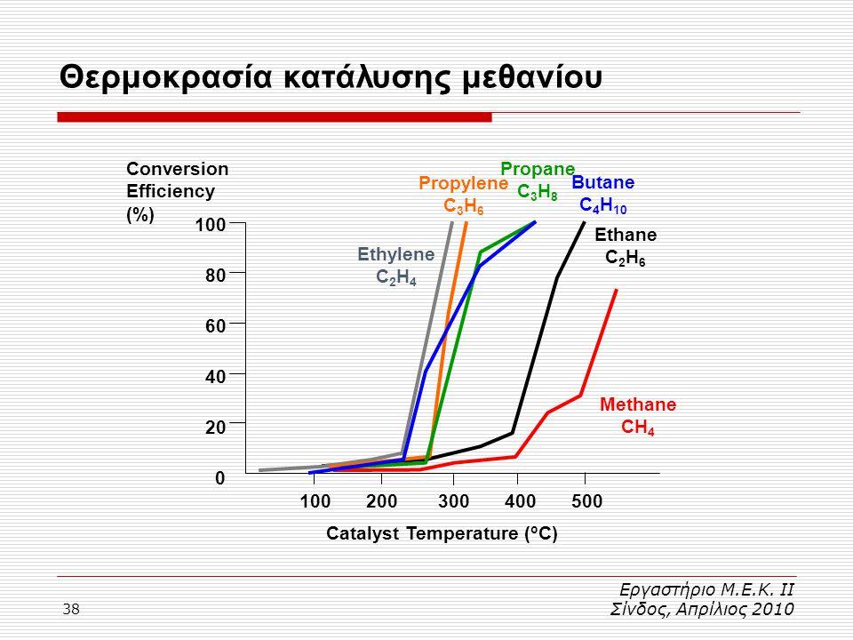 38 Θερμοκρασία κατάλυσης μεθανίου Εργαστήριο Μ.Ε.Κ. ΙΙ Σίνδος, Απρίλιος 2010 0 20 40 60 80 100 Conversion Efficiency (%) 100200300400500 Catalyst Temp