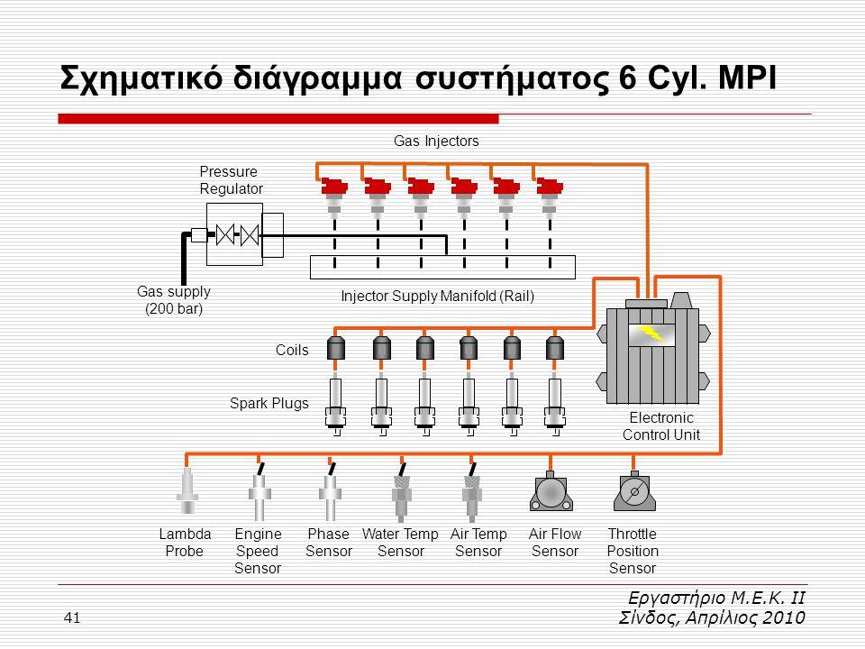 41 Σχηματικό διάγραμμα συστήματος 6 Cyl. MPI Εργαστήριο Μ.Ε.Κ. ΙΙ Σίνδος, Απρίλιος 2010 Gas Injectors Pressure Regulator Injector Supply Manifold (Rai