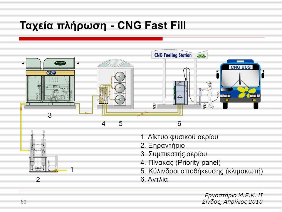 60 Ταχεία πλήρωση - CNG Fast Fill Εργαστήριο Μ.Ε.Κ. ΙΙ Σίνδος, Απρίλιος 2010 1. Δίκτυο φυσικού αερίου 2. Ξηραντήριο 3. Συμπιεστής αερίου 4. Πίνακας (P