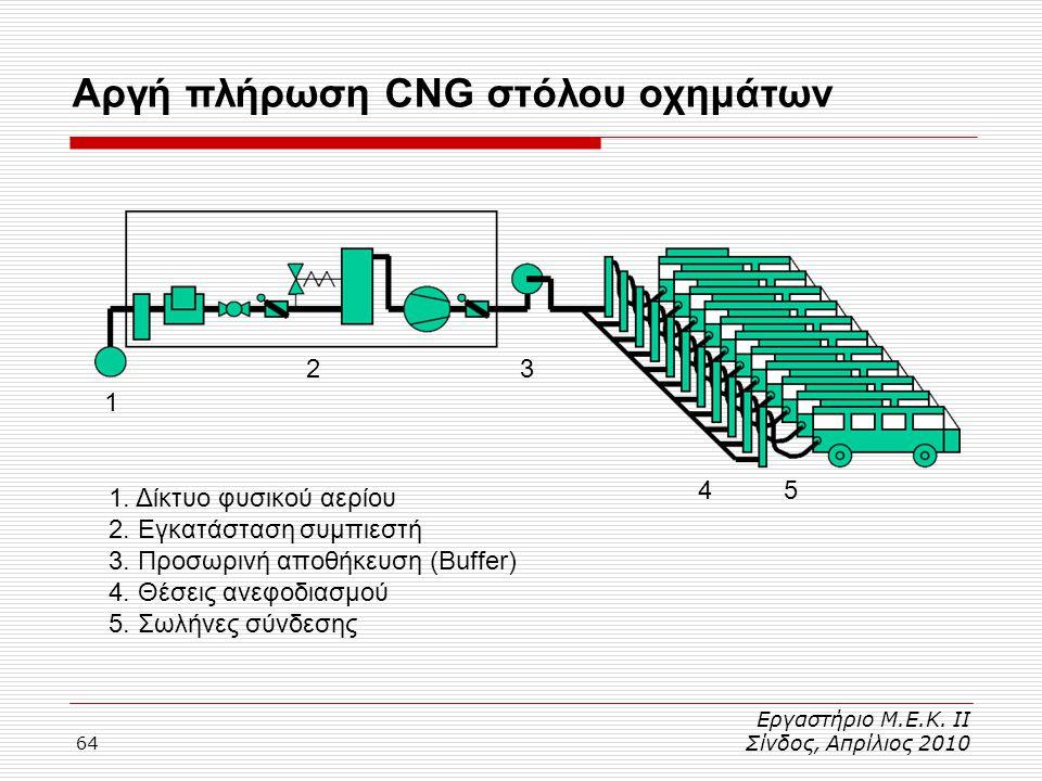 64 Αργή πλήρωση CNG στόλου οχημάτων Εργαστήριο Μ.Ε.Κ. ΙΙ Σίνδος, Απρίλιος 2010 1 2 54 3 1. Δίκτυο φυσικού αερίου 2. Εγκατάσταση συμπιεστή 3. Προσωρινή