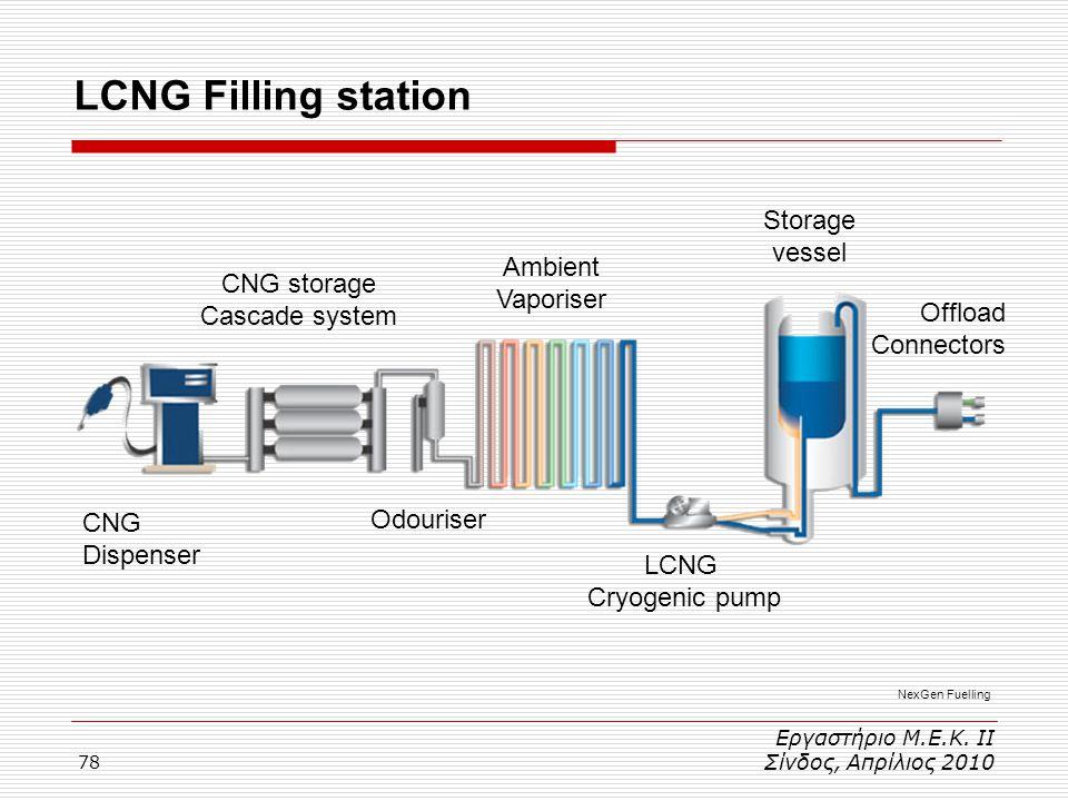 78 LCNG Filling station Εργαστήριο Μ.Ε.Κ. ΙΙ Σίνδος, Απρίλιος 2010 Offload Connectors Ambient Vaporiser Storage vessel LCNG Cryogenic pump CNG Dispens