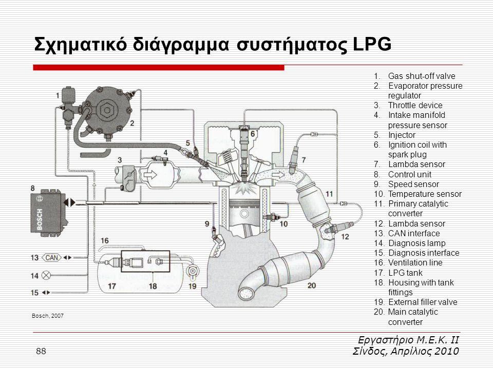 88 Σχηματικό διάγραμμα συστήματος LPG Εργαστήριο Μ.Ε.Κ. ΙΙ Σίνδος, Απρίλιος 2010 Bosch, 2007 1.Gas shut-off valve 2.Evaporator pressure regulator 3.Th