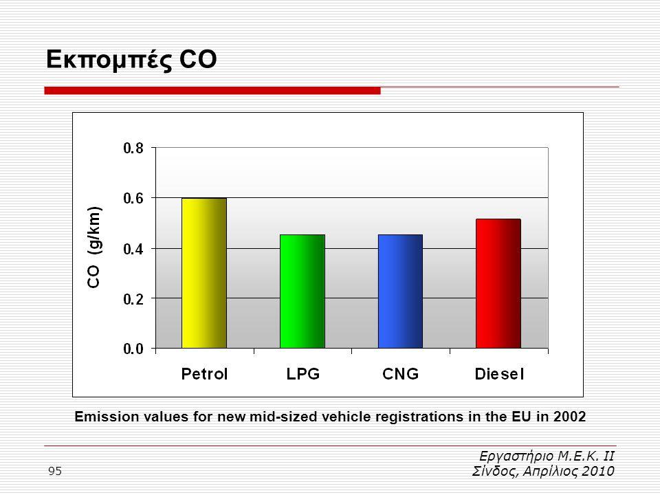 95 Εκπομπές CO Εργαστήριο Μ.Ε.Κ. ΙΙ Σίνδος, Απρίλιος 2010 Emission values for new mid-sized vehicle registrations in the EU in 2002