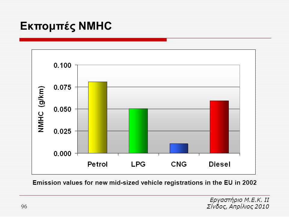 96 Εκπομπές NMHC Εργαστήριο Μ.Ε.Κ. ΙΙ Σίνδος, Απρίλιος 2010 Emission values for new mid-sized vehicle registrations in the EU in 2002