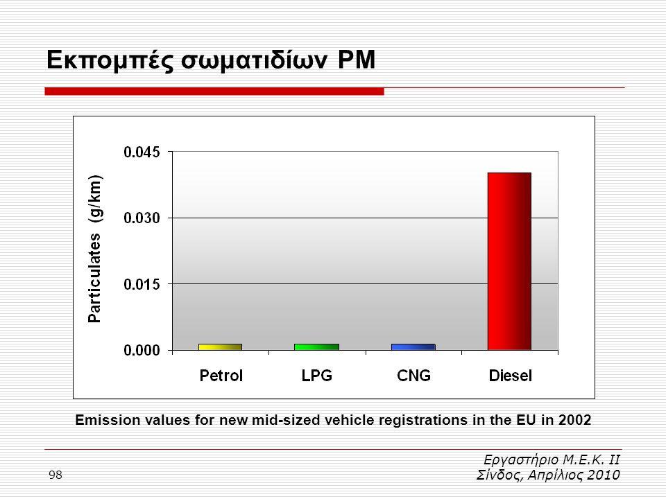98 Εκπομπές σωματιδίων PM Εργαστήριο Μ.Ε.Κ. ΙΙ Σίνδος, Απρίλιος 2010 Emission values for new mid-sized vehicle registrations in the EU in 2002