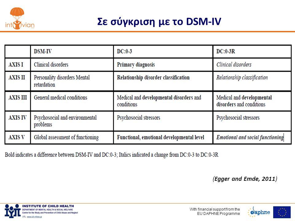 With financial support frοm the EU DAPHNE Programme Σε σύγκριση με το DSM-IV (Egger and Emde, 2011)