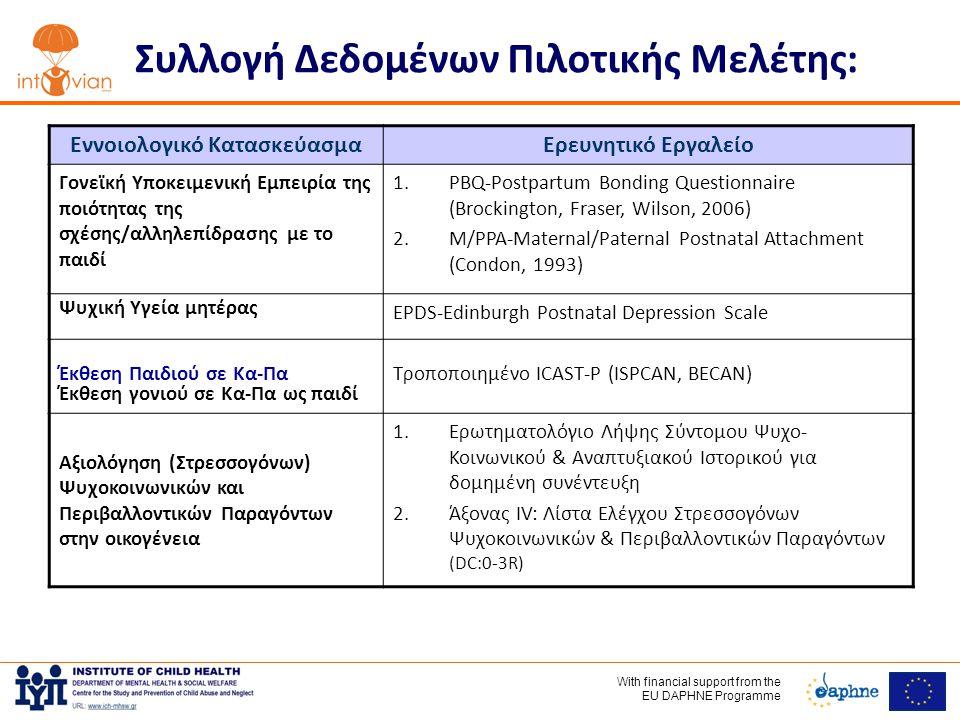 With financial support frοm the EU DAPHNE Programme Συλλογή Δεδομένων Πιλοτικής Μελέτης: Εννοιολογικό ΚατασκεύασμαΕρευνητικό Εργαλείο Γονεϊκή Υποκειμενική Εμπειρία της ποιότητας της σχέσης/αλληλεπίδρασης με το παιδί 1.PBQ-Postpartum Bonding Questionnaire (Brockington, Fraser, Wilson, 2006) 2.M/PPA-Maternal/Paternal Postnatal Attachment (Condon, 1993) Ψυχική Υγεία μητέρας EPDS-Edinburgh Postnatal Depression Scale Έκθεση Παιδιού σε Κα-Πα Έκθεση γονιού σε Κα-Πα ως παιδί Τροποποιημένο ICAST-P (ISPCAN, BECAN) Αξιολόγηση (Στρεσσογόνων) Ψυχοκοινωνικών και Περιβαλλοντικών Παραγόντων στην οικογένεια 1.Ερωτηματολόγιο Λήψης Σύντομου Ψυχο- Κοινωνικού & Αναπτυξιακού Ιστορικού για δομημένη συνέντευξη 2.Άξονας IV: Λίστα Ελέγχου Στρεσσογόνων Ψυχοκοινωνικών & Περιβαλλοντικών Παραγόντων (DC:0-3R)