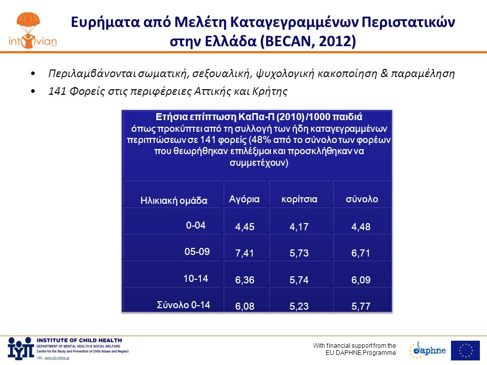 With financial support frοm the EU DAPHNE Programme Ευρήματα από Μελέτη Καταγεγραμμένων Περιστατικών στην Ελλάδα (BECAN, 2012) •Περιλαμβάνονται σωματική, σεξουαλική, ψυχολογική κακοποίηση & παραμέληση •141 Φορείς στις περιφέρειες Αττικής και Κρήτης