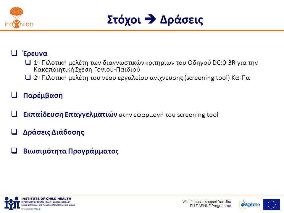 With financial support frοm the EU DAPHNE Programme Στόχοι  Δράσεις  Έρευνα  1 η Πιλοτική μελέτη των διαγνωστικών κριτηρίων του Οδηγού DC:0-3R για την Κακοποιητική Σχέση Γονιού-Παιδιού  2 η Πιλοτική μελέτη του νέου εργαλείου ανίχνευσης (screening tool) Κα-Πα  Παρέμβαση  Εκπαίδευση Επαγγελματιών στην εφαρμογή του screening tool  Δράσεις Διάδοσης  Βιωσιμότητα Προγράμματος