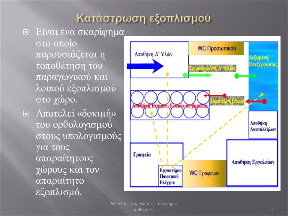  Είναι ένα σκαρίφημα στο οποίο παρουσιάζεται η τοποθέτηση του παραγωγικού και λοιπού εξοπλισμού στο χώρο.