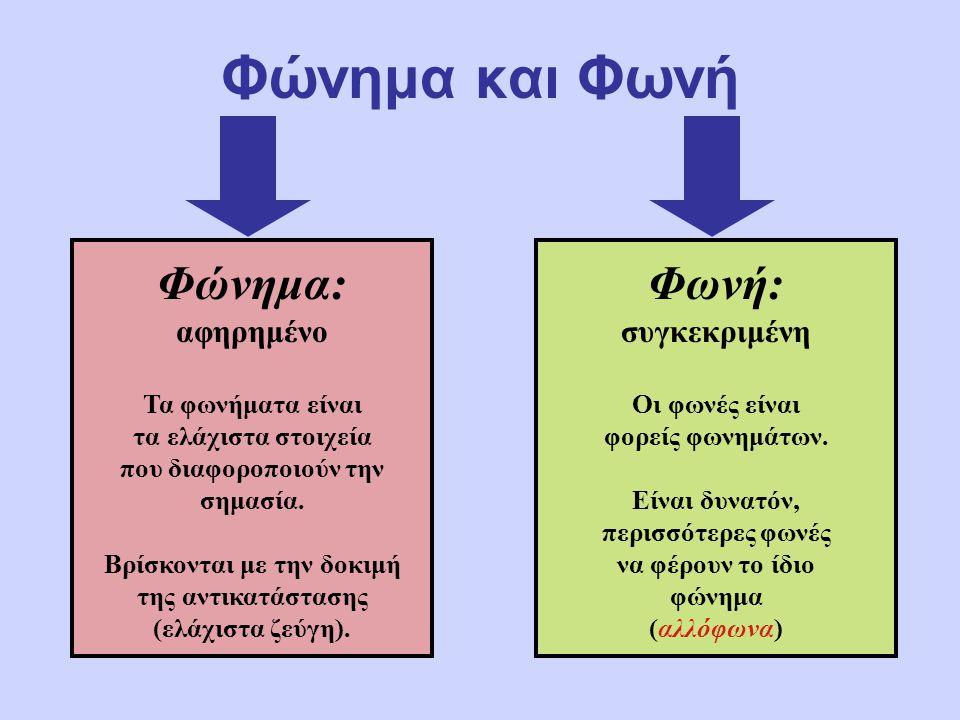 Φώνημα και Φωνή Φώνημα: αφηρημένο Τα φωνήματα είναι τα ελάχιστα στοιχεία που διαφοροποιούν την σημασία. Βρίσκονται με την δοκιμή της αντικατάστασης (ε