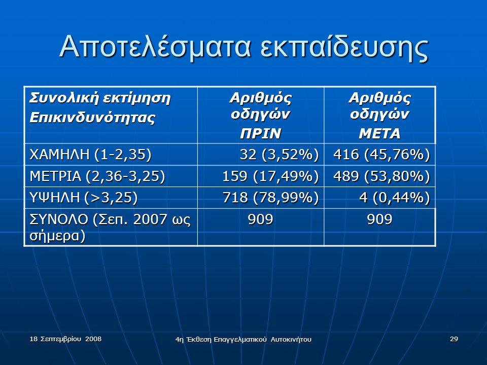 18 Σεπτεμβρίου 2008 4η Έκθεση Επαγγελματικού Αυτοκινήτου 29 Αποτελέσματα εκπαίδευσης Συνολική εκτίμηση Επικινδυνότητας Αριθμός οδηγών ΠΡΙΝ ΜΕΤΑ ΧΑΜΗΛΗ (1-2,35) 32 (3,52%) 416 (45,76%) ΜΕΤΡΙΑ (2,36-3,25) 159 (17,49%) 159 (17,49%) 489 (53,80%) ΥΨΗΛΗ (>3,25) 718 (78,99%) 4 (0,44%) ΣΥΝΟΛΟ (Σεπ.