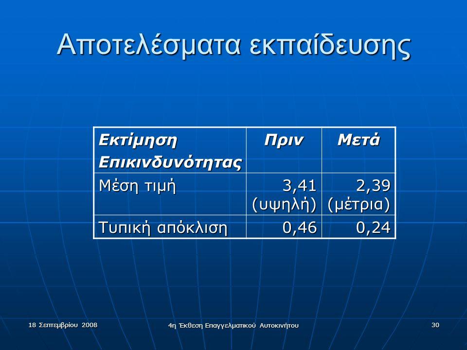 18 Σεπτεμβρίου 2008 4η Έκθεση Επαγγελματικού Αυτοκινήτου 30 Αποτελέσματα εκπαίδευσης ΕκτίμησηΕπικινδυνότηταςΠρινΜετά Μέση τιμή 3,41 (υψηλή) 2,39 (μέτρια) Τυπική απόκλιση 0,460,24