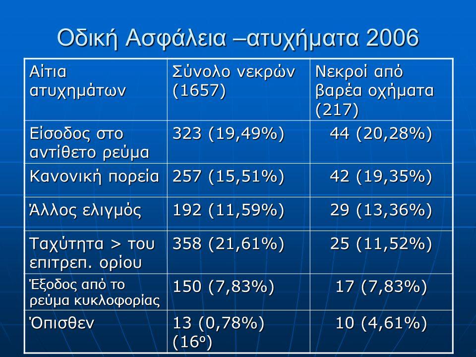 Οδική Ασφάλεια –ατυχήματα 2006 Αίτια ατυχημάτων Σύνολο νεκρών (1657) Νεκροί από βαρέα οχήματα (217) Είσοδος στο αντίθετο ρεύμα 323 (19,49%) 44 (20,28%