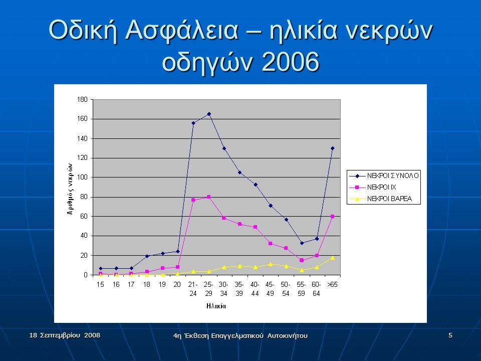 18 Σεπτεμβρίου 2008 4η Έκθεση Επαγγελματικού Αυτοκινήτου 5 Οδική Ασφάλεια – ηλικία νεκρών οδηγών 2006