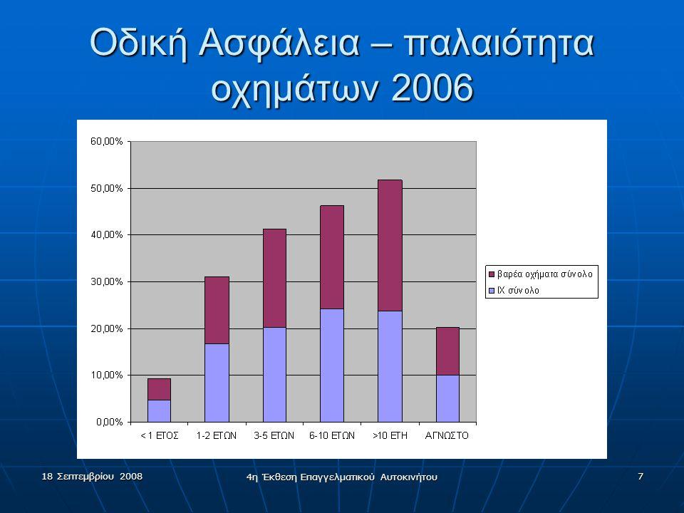 18 Σεπτεμβρίου 2008 4η Έκθεση Επαγγελματικού Αυτοκινήτου 8 Οδική ασφάλεια – χρήση ζώνης ασφαλείας  ΙΧ45,54% - βαρέα οχήματα 41,26%  Βαρέα οχήματα •βυτιοφόρα, ρυμουλκά και μηχανήματα έργων: κανένας •Φορτηγό μέχρι 3.5τ:31,85% •Φορτηγό άνω των 3.5τ: 11,37% •Ξένης: 81,53%(72% οι ξένοι)