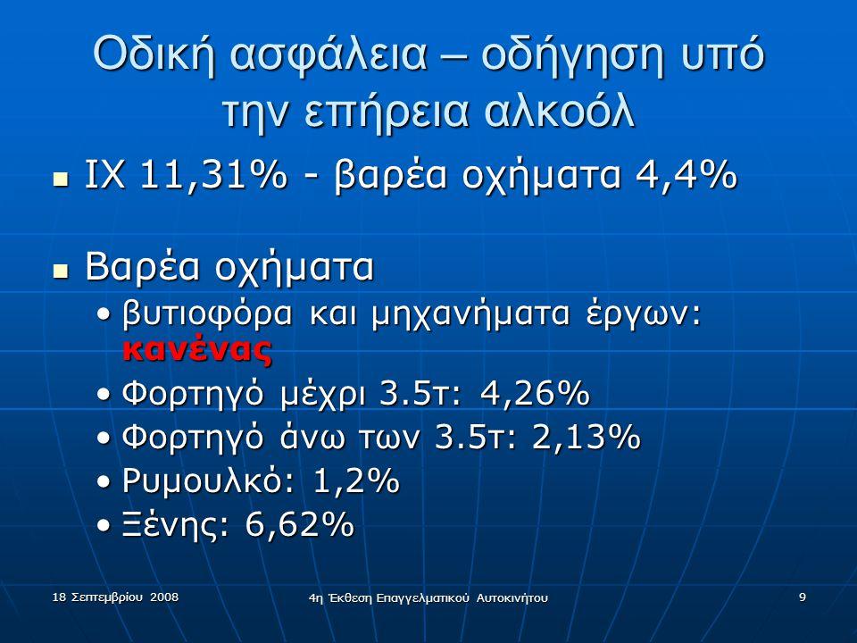 18 Σεπτεμβρίου 2008 4η Έκθεση Επαγγελματικού Αυτοκινήτου 9 Οδική ασφάλεια – οδήγηση υπό την επήρεια αλκοόλ  ΙΧ11,31% - βαρέα οχήματα 4,4%  Βαρέα οχήματα •βυτιοφόρα και μηχανήματα έργων: κανένας •Φορτηγό μέχρι 3.5τ:4,26% •Φορτηγό άνω των 3.5τ: 2,13% •Ρυμουλκό: 1,2% •Ξένης: 6,62%