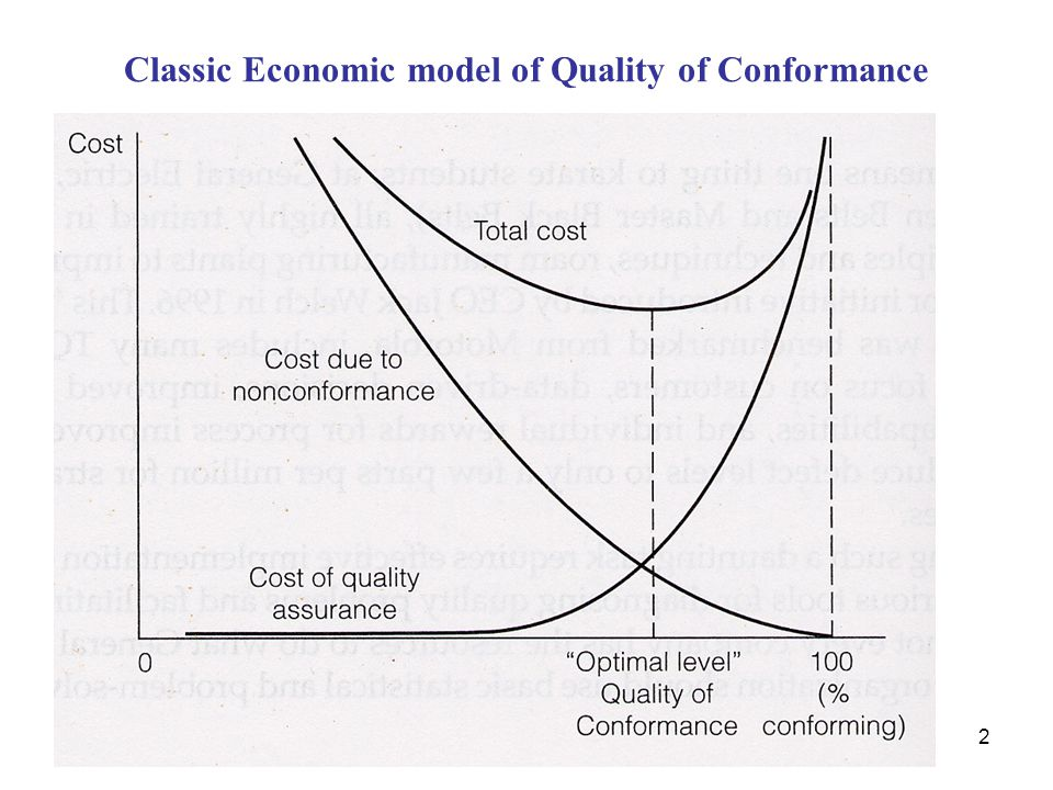 2 Classic Economic model of Quality of Conformance