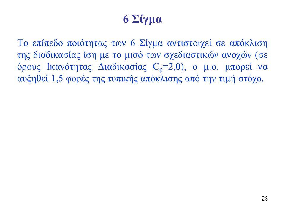 24 6 Σίγμα Επίπεδο ποιότητας k-sigma για επίπεδο ποιότητας k ο δείκτης ικανότητας της διαδικασίας είναι: π.χ.