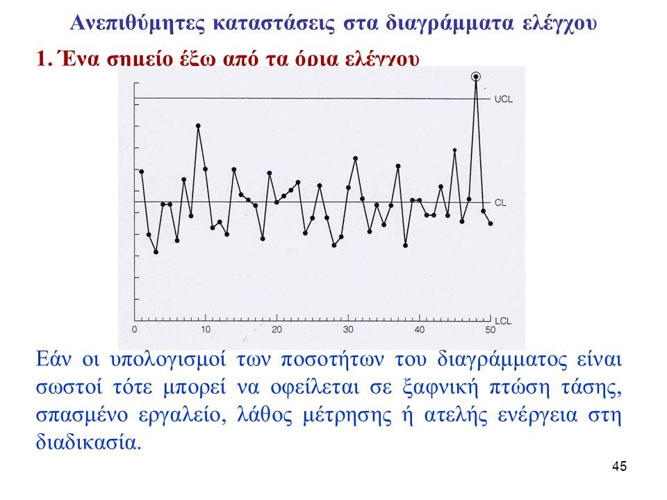 46 Ανεπιθύμητες καταστάσεις στα διαγράμματα ελέγχου (2) 2.
