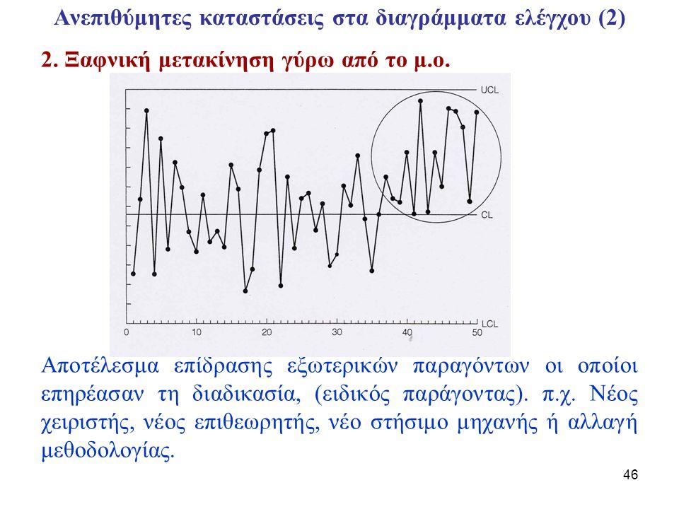 47 Ανεπιθύμητες καταστάσεις στα διαγράμματα ελέγχου (3) Κύκλοι Μικρά επαναλαμβανόμενα πρότυπα στο διάγραμμα Στομπορεί να οφείλονται σε εναλλαγές χειριστών, στην κόπωση, αλλαγή στα πρότυπα μέτρα των εργαλείων, περιβαλλοντικές συνθήκες κλπ.