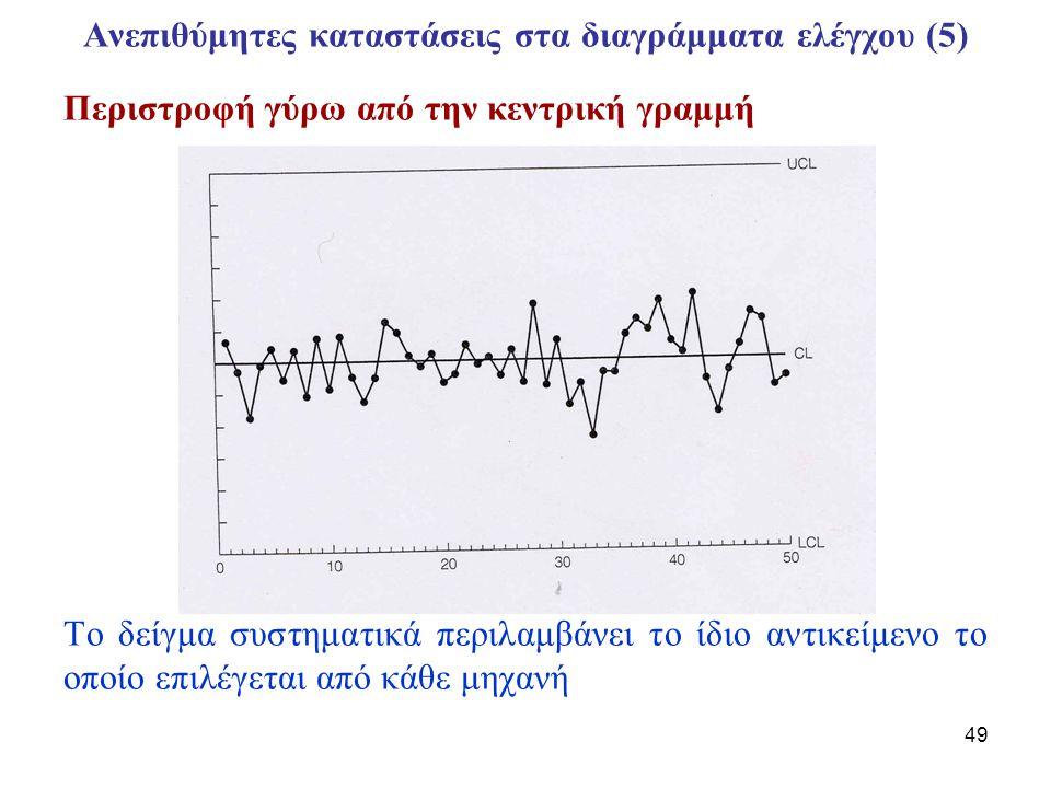 50 Ανεπιθύμητες καταστάσεις στα διαγράμματα ελέγχου (6) Γειτνίαση στα όρια ελέγχου Διαφορετικά δείγματα υλικών.