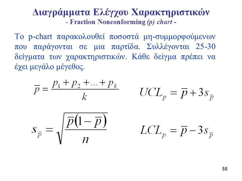 59 Διαγράμματα Ελέγχου Χαρακτηριστικών - Fraction Nonconforming (p) chart - Μεταβλητό μέγεθος δείγματος