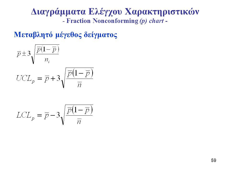 60 Διαγράμματα Ελέγχου Χαρακτηριστικών - np-chart για τον αριθμό των μη-συμμορφούμενων - Στο p-chart το κλάσμα μη-συμμορφούμενων του ith δείγματος δίνεται από Όπου y i είναι ο αριθμός των μη-συμμορφούμενων και n το μέγεθος του δείγματος.