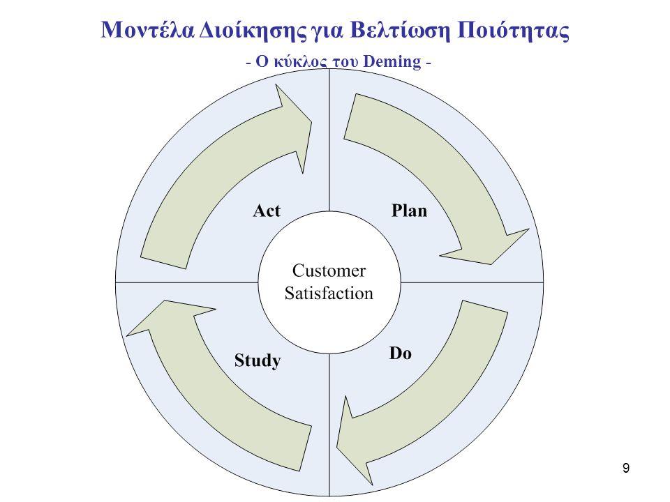 10 Μοντέλα Διοίκησης για Βελτίωση Ποιότητας - Ο κύκλος του Deming - •Plan: Μελέτη παρούσας κατάστασης και περιγραφή της διαδικασίας (εισερχόμενα, εξερχόμενα, καταναλωτές, προμηθευτές), κατανόηση απαιτήσεων καταναλωτών, συλλογή δεδομένων, προσδιορισμός προβλημάτων, εξέταση θεωριών για τις αιτίες, ανάπτυξη λύσεων και σχεδίων ενεργειών.