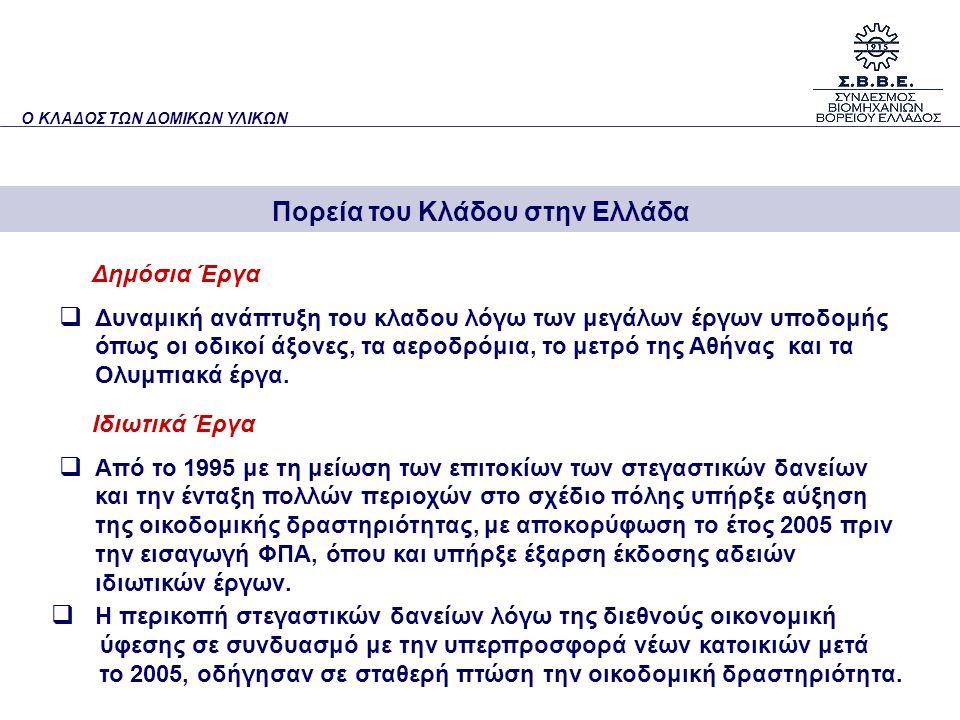 Οικοδομική Δραστηριότητα Πορεία του Κλάδου στην Ελλάδα Ο ΚΛΑΔΟΣ ΤΩΝ ΔΟΜΙΚΩΝ ΥΛΙΚΩΝ