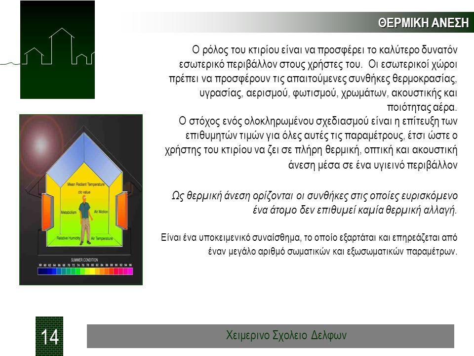 ΘΕΡΜΙΚΗ ΑΝΕΣΗ 14 Χειμερινο Σχολειο Δελφων Ο ρόλος του κτιρίου είναι να προσφέρει το καλύτερο δυνατόν εσωτερικό περιβάλλον στους χρήστες του. Οι εσωτερ