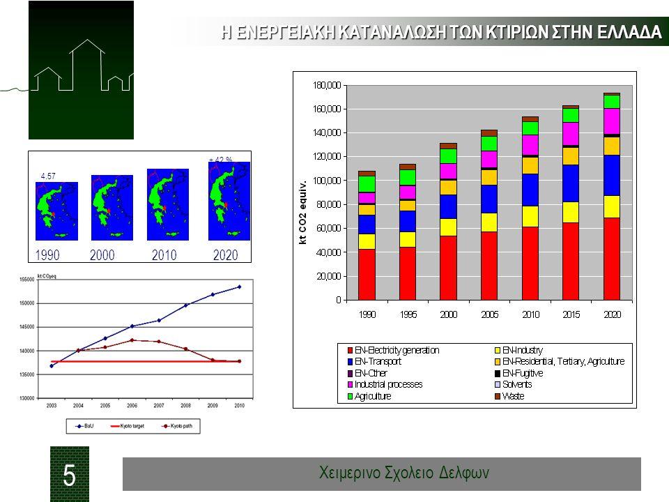 Η ΕΝΕΡΓΕΙΑΚΗ ΚΑΤΑΝΑΛΩΣΗ ΤΩΝ ΚΤΙΡΙΩΝ ΣΤΗΝ ΕΛΛΑΔΑ 5 Χειμερινο Σχολειο Δελφων 4.57 + 42 % 199020002010 2020