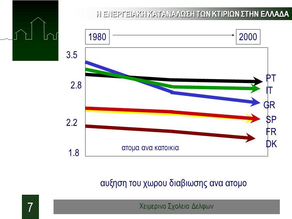 Η ΕΝΕΡΓΕΙΑΚΗ ΚΑΤΑΝΑΛΩΣΗ ΤΩΝ ΚΤΙΡΙΩΝ ΣΤΗΝ ΕΛΛΑΔΑ 7 Χειμερινο Σχολειο Δελφων αυξηση του χωρου διαβιωσης ανα ατομο 19802000 1.8 2.2 2.8 3.5 GR IT PT SP F
