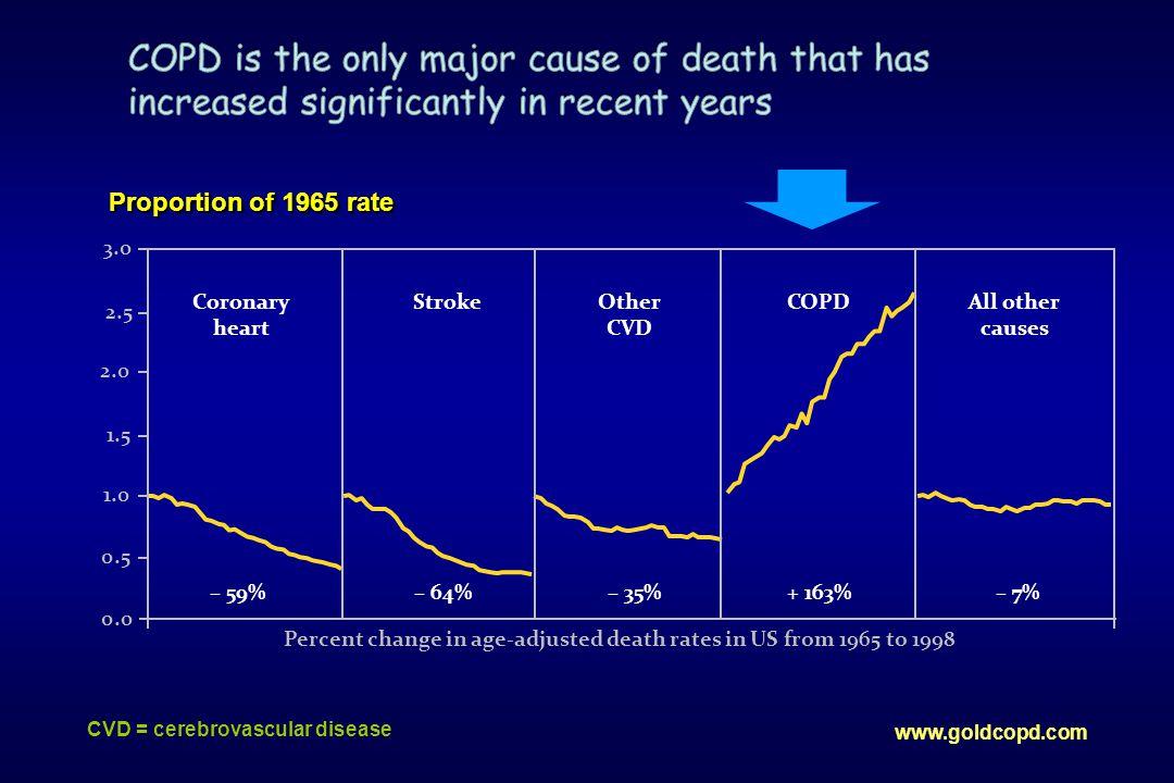 •Αναδρομική μελέτη (Μάρτιος 1997- Σεπτέμβριος 2003) •34 ασθενείς •Βελτίωση της PaCO 2, PaO 2, FEV 1 μετά από 2 μήνες εφαρμογή NPPV •Mean inspiratory pressures 28 cmH 2 O (17-40 cmH 2 O) •Επιβίωση στα δύο χρόνια: 86%
