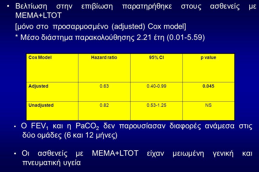 •Βελτίωση στην επιβίωση παρατηρήθηκε στους ασθενείς με ΜΕΜΑ+LTOT [μόνο στο προσαρμοσμένο (adjusted) Cox model] * Μέσο διάστημα παρακολούθησης 2.21 έτη (0.01-5.59) Cox ModelHazard ratio95% CIp value Adjusted0.630.40-0.990.045 Unadjusted0.820.53-1.25NS • Ο FEV 1 και η PaCΟ 2 δεν παρουσίασαν διαφορές ανάμεσα στις δύο ομάδες (6 και 12 μήνες) • Οι ασθενείς με ΜΕΜΑ+LTOT είχαν μειωμένη γενική και πνευματική υγεία