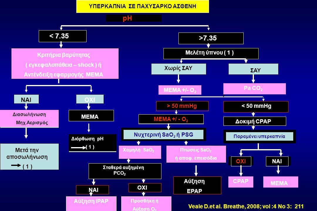 ΥΠΕΡΚΑΠΝΙΑ ΣΕ ΠΑΧΥΣΑΡΚΟ ΑΣΘΕΝΗ pH < 7.35 >7.35 Κριτήρια βαρύτητας ( εγκεφαλοπάθεια – shock ) ή Αντένδειξη εφαρμογής ΜΕΜΑ ΝΑΙΟΧΙ Διασωλήνωση Μηχ.Αερισμός ΜΕΜΑ Μετά την αποσωλήνωση ( 1 ) Διόρθωση pH ( 1 ) Χωρίς ΣΑΥ ΣΑΥ Μελέτη ύπνου ( 1 ) ΜΕΜΑ +/- Ο 2 Pa CO 2 > 50 mmHg < 50 mmHg ΜΕΜΑ +/ - Ο 2 Δοκιμή CPAP Νυχτερινή SaO 2 ή PSG Παραμένει υπερκαπνία ΟΧΙΝΑΙ CPAP ΜΕΜΑ Χαμηλή SaO 2 Πτώσεις SaO 2 ή αποφ.