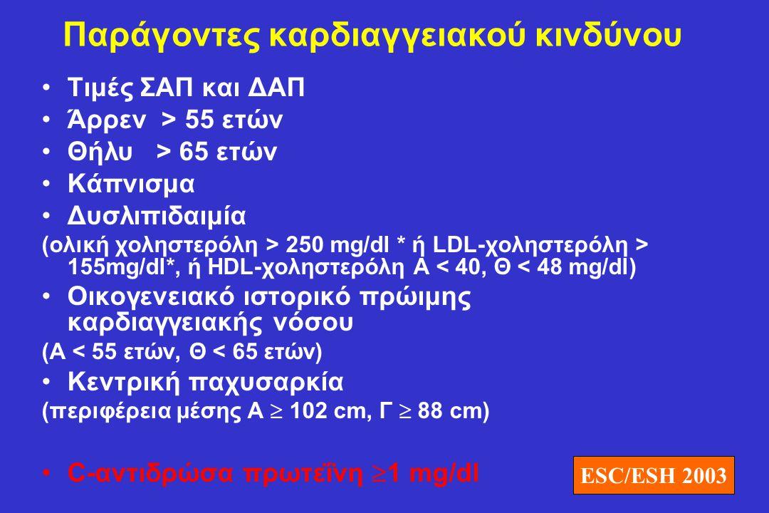 Παράγοντες καρδιαγγειακού κινδύνου •Τιμές ΣΑΠ και ΔΑΠ •Άρρεν > 55 ετών •Θήλυ > 65 ετών •Κάπνισμα •Δυσλιπιδαιμία (ολική χοληστερόλη > 250 mg/dl * ή LDL